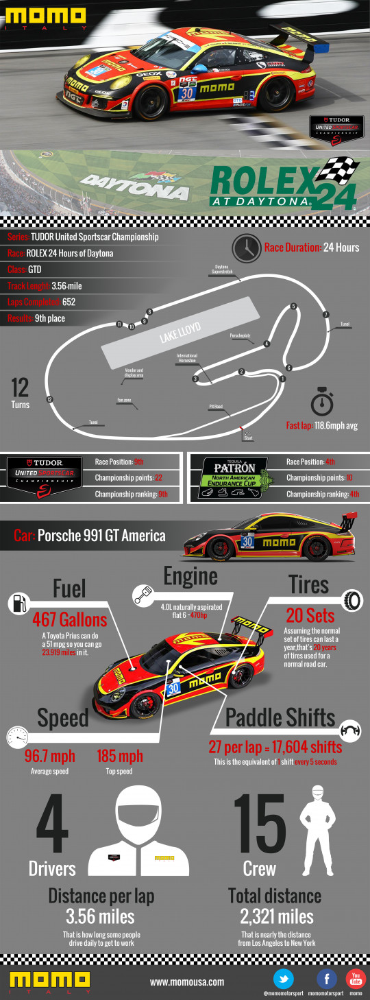 MOMO Motorsport Daytona Race