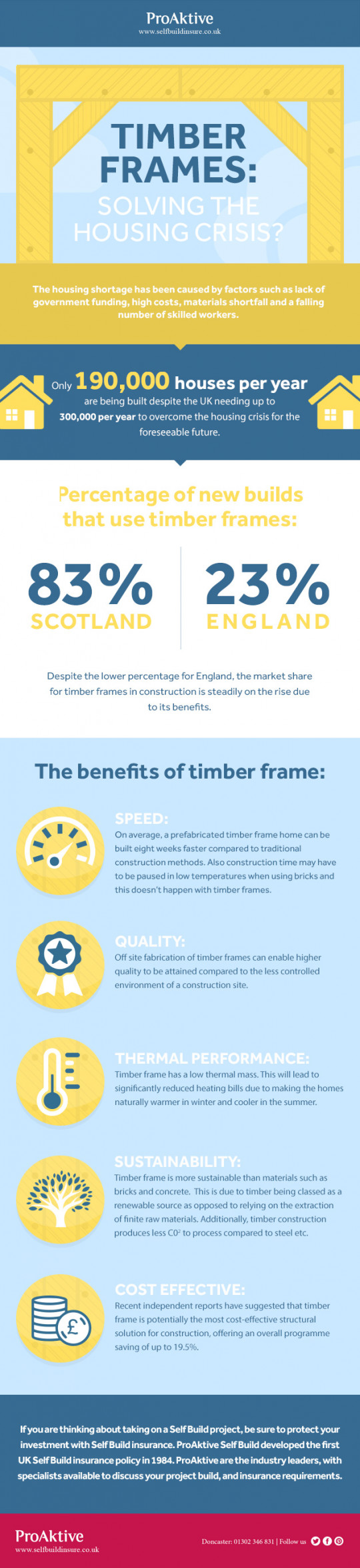 Timber Frames: Solving the Housing Crisis?