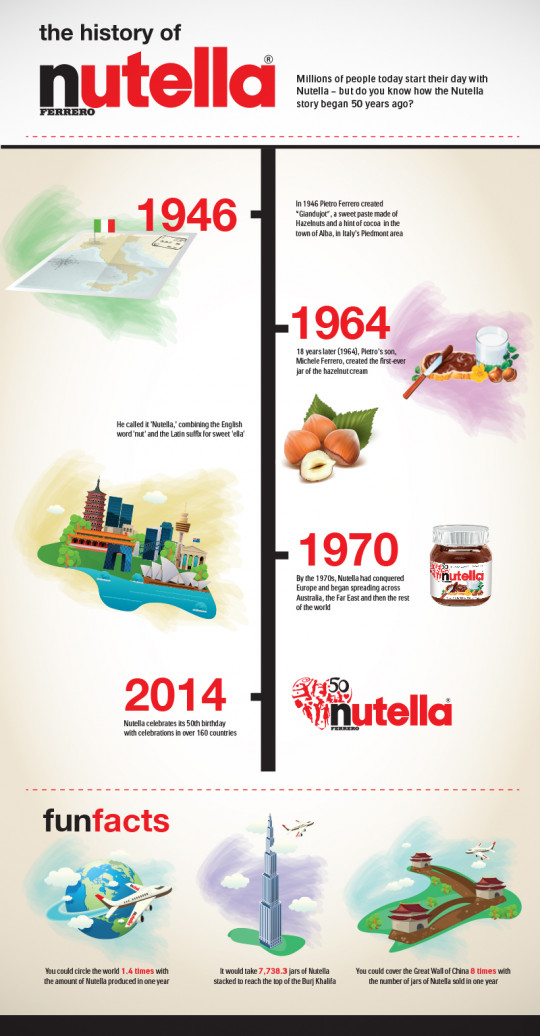 The History of Nutella