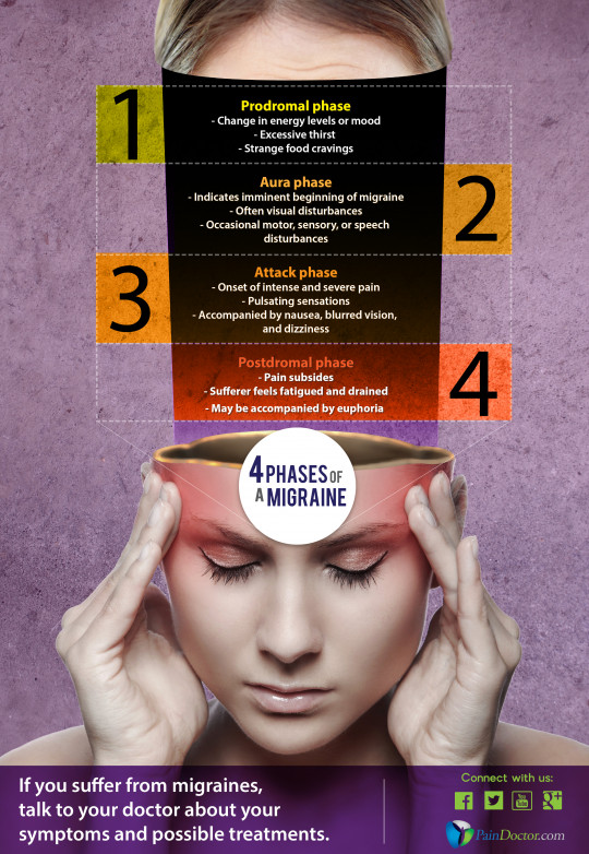 4 Phases of a Migraine
