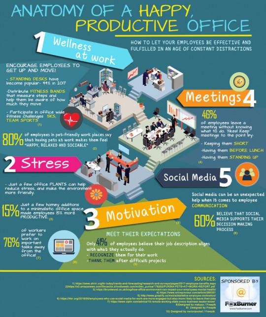 Anatoy of Happy Office