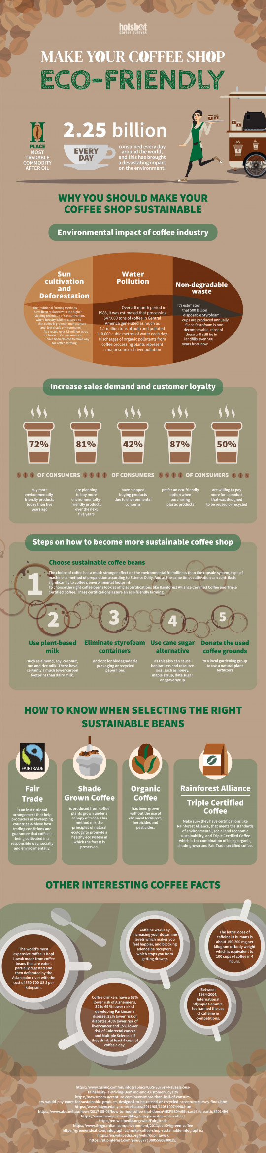 How to Start Eco Friendly Coffee Shop