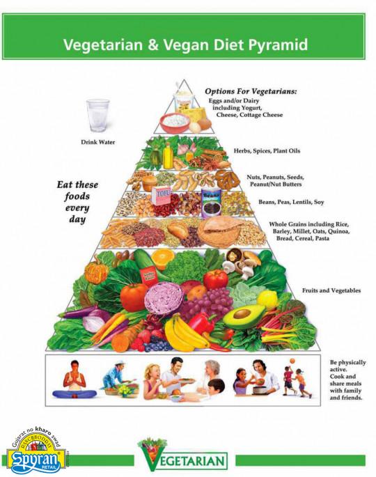 vegetarian-Vegan-diet-pyramid