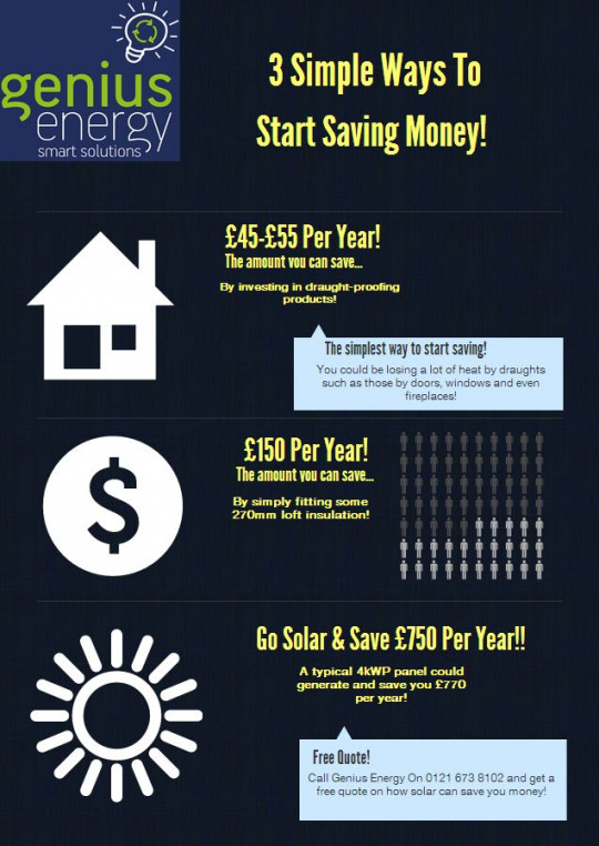 Solar Panels UK Savings