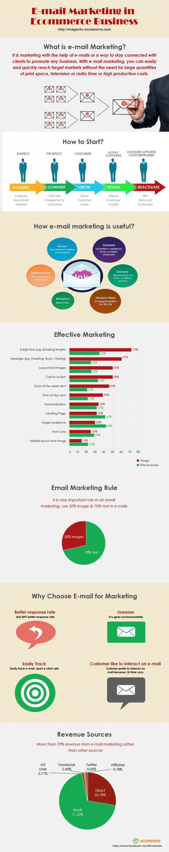 E-mail Marketing in Ecommerce Business