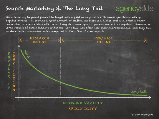 Search Marketing and Long Tail