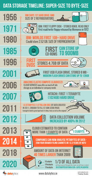 Data Storage Timeline