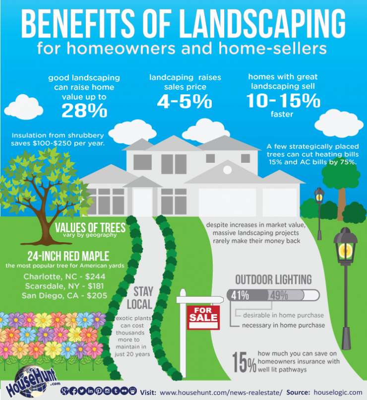 Benefits of Landscaping: For Homeowners and Homesellers