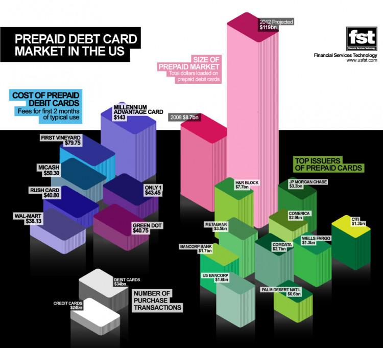 Prepaid Debit Card Market in the U. S