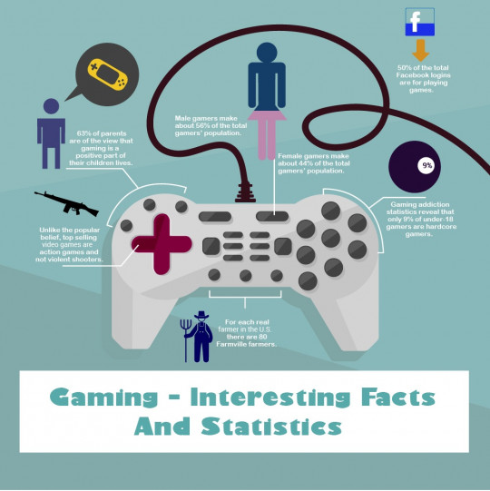 Essential Facts About Gaming