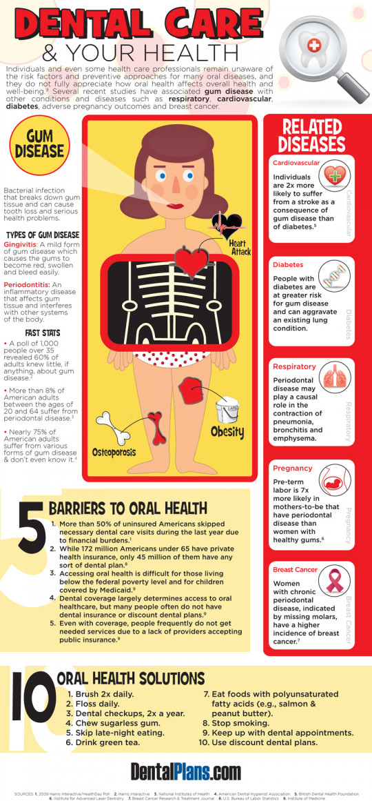 Dental Care and Your Health