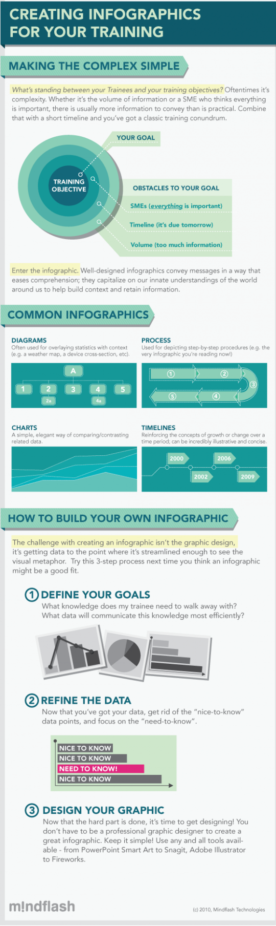 Training With Infographics