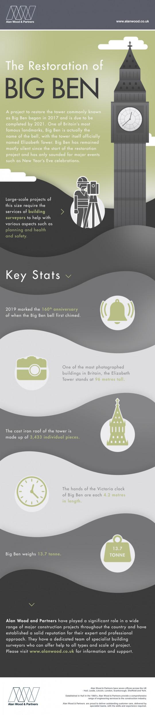 The Restoration of Big Ben