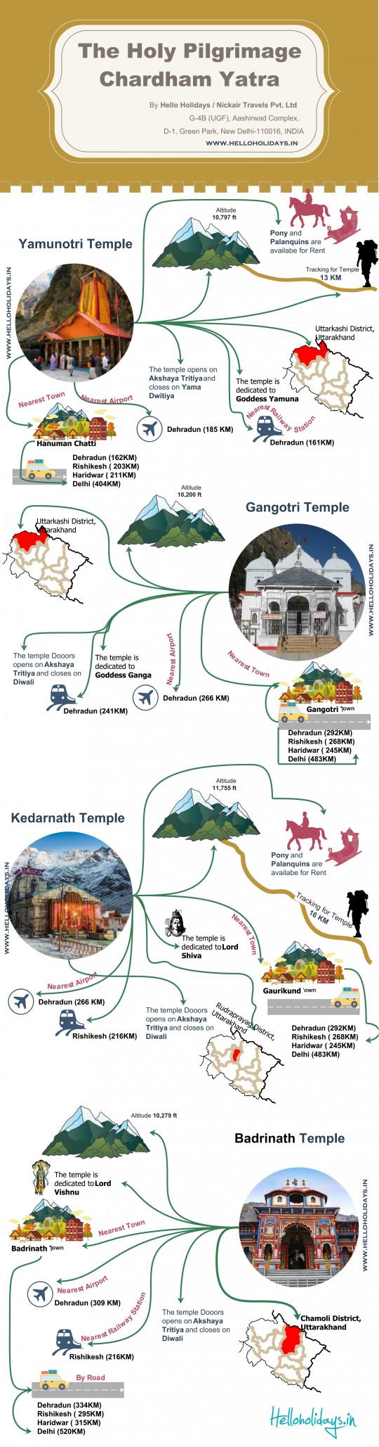 The Holy Pilgrimage Chardham 2020