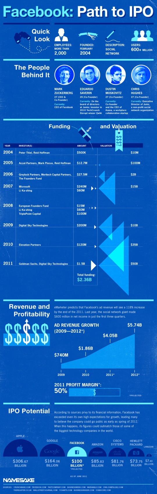 Facebook's Path to IPO