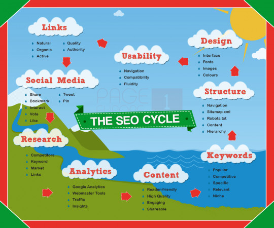The Search Engine Optimisation Cycle