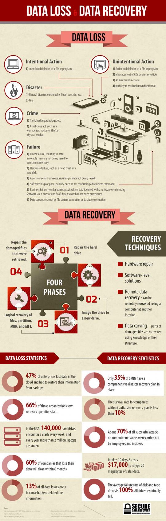 Data Loss & Data Recovery