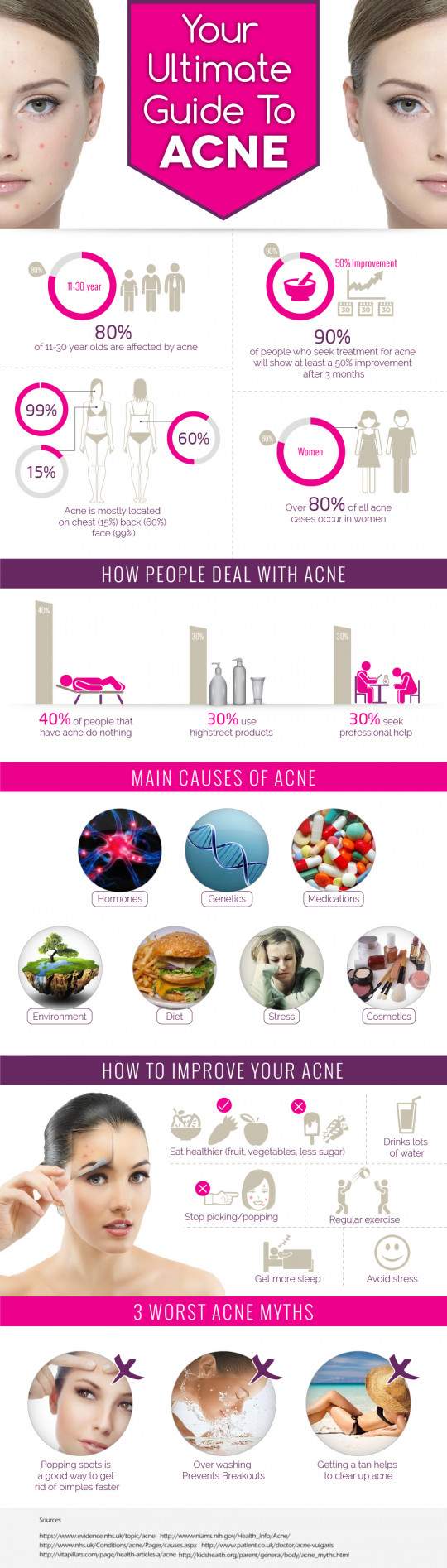 The Ultimate Guide To Acne