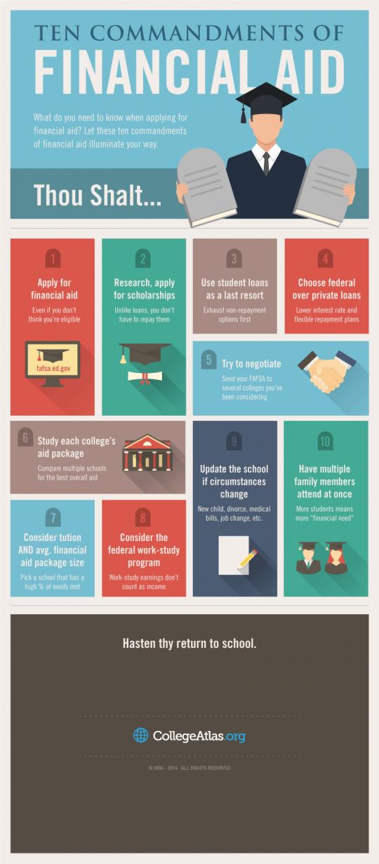 10 Commandments of Financial Aid