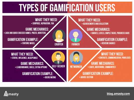eCommerce gamification: types of users