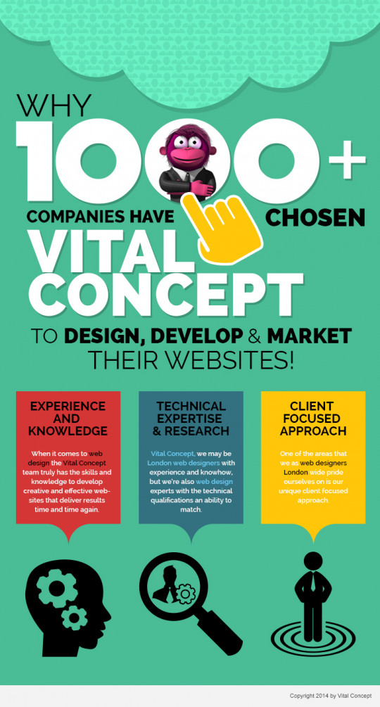 Why 1000+ companies have chosen Vital Concept to design, develop and market their websites!