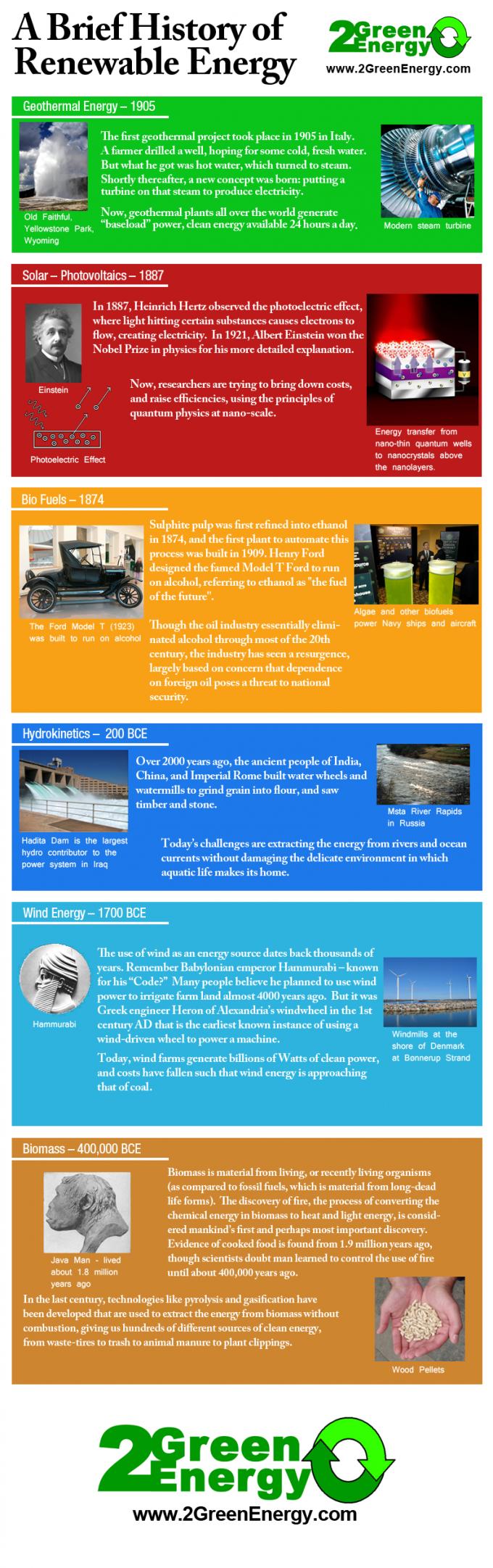 History of Renewable Energy