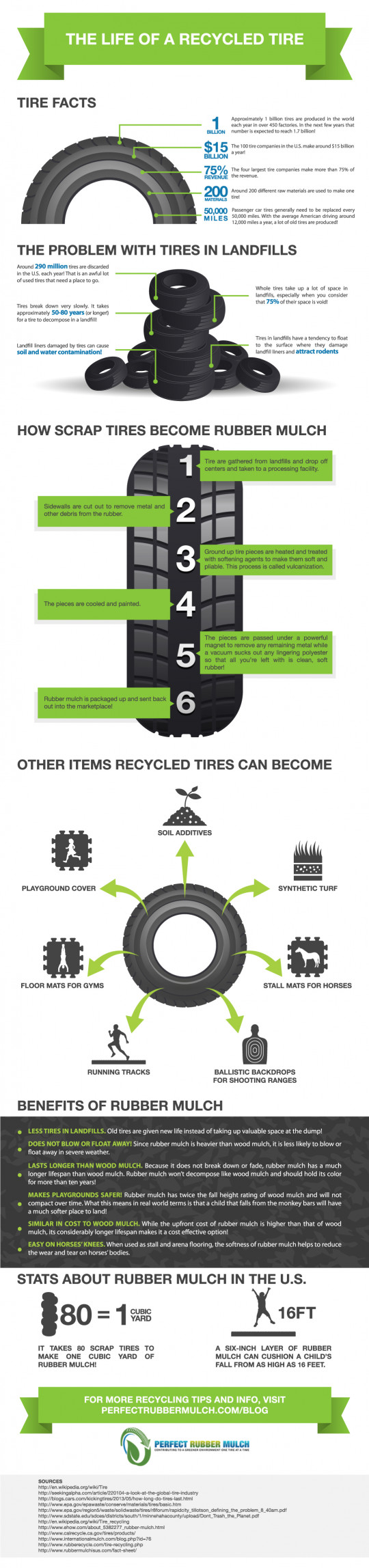 The Life of a Recycled Tire