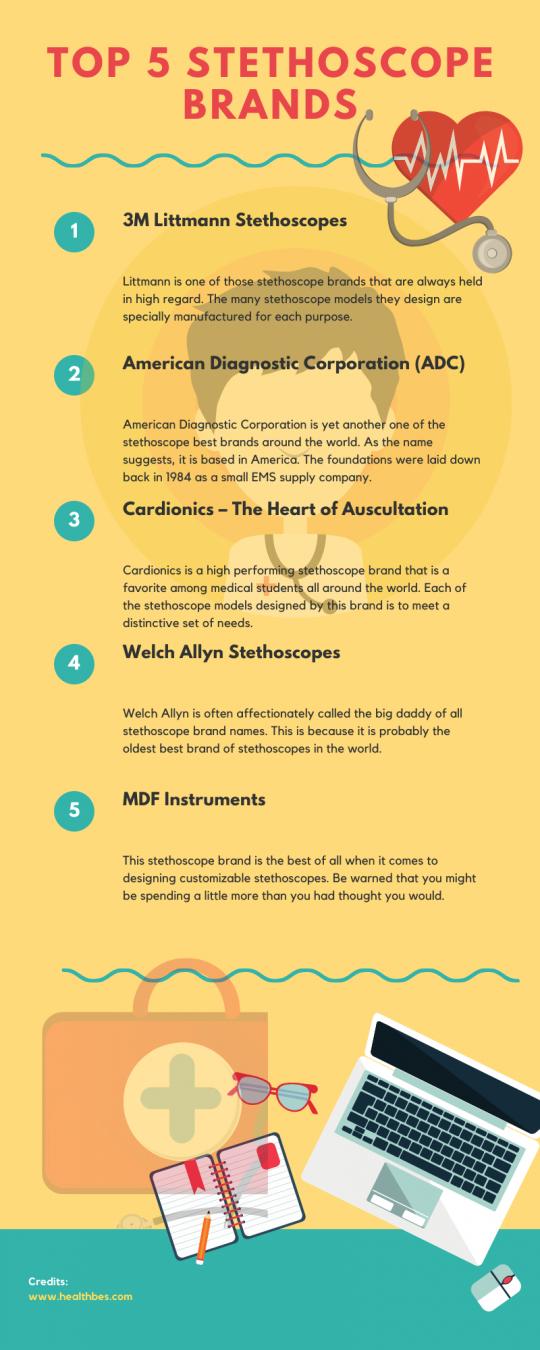 Top 5 Stethoscope Brands