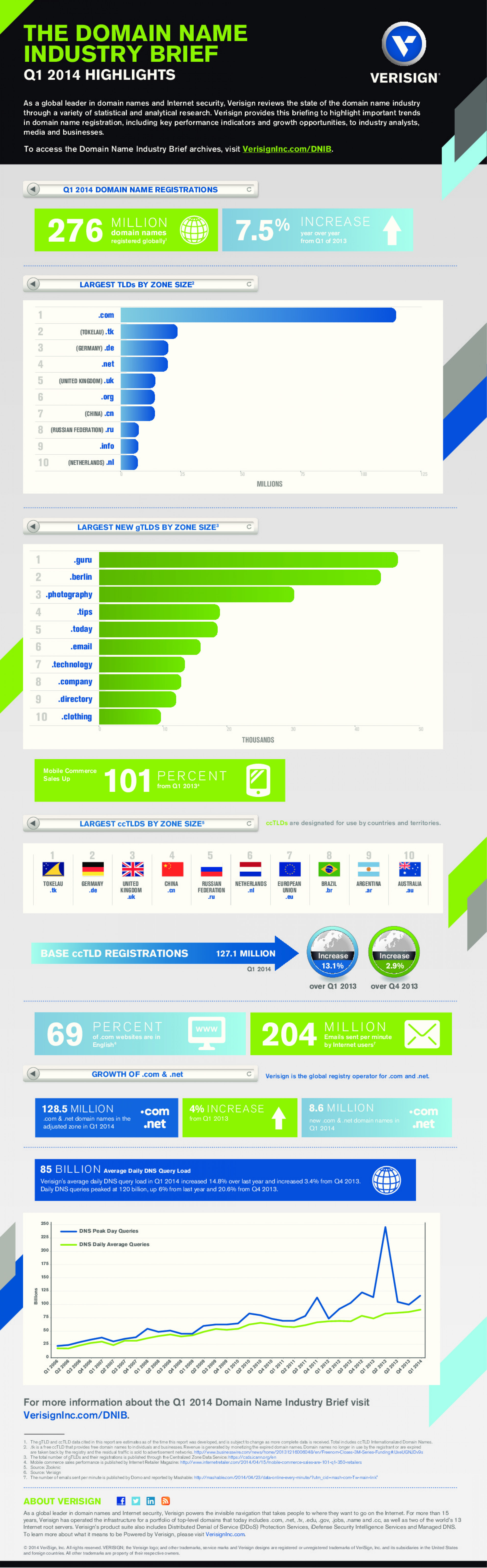 Domain Name Industry Brief: Q1/2014