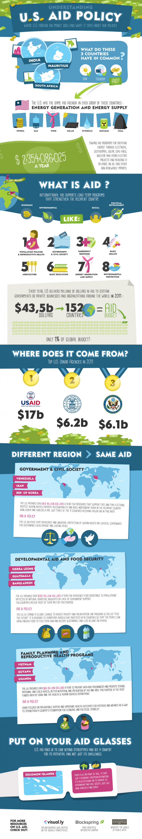 Understanding U.S. Aid Policy