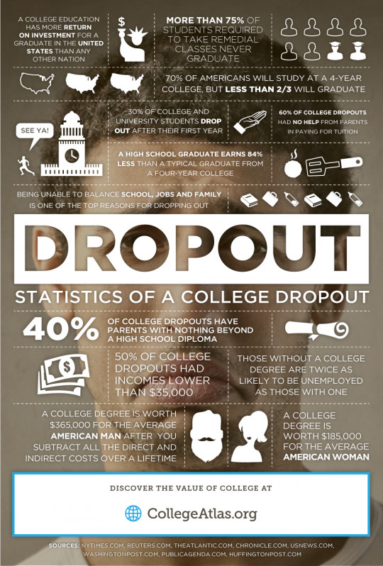 Statistics of a College Dropout