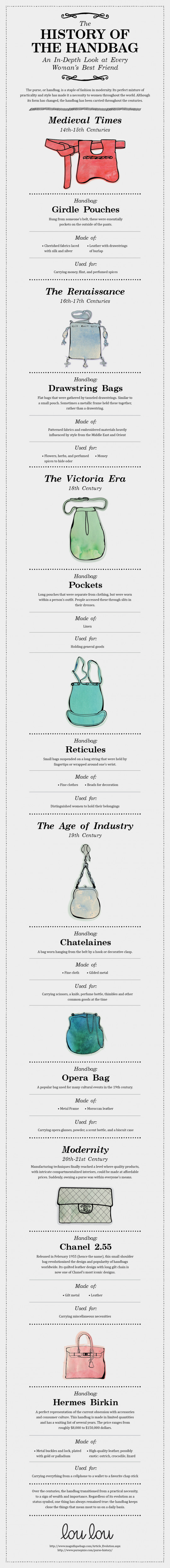 History of the Handbag