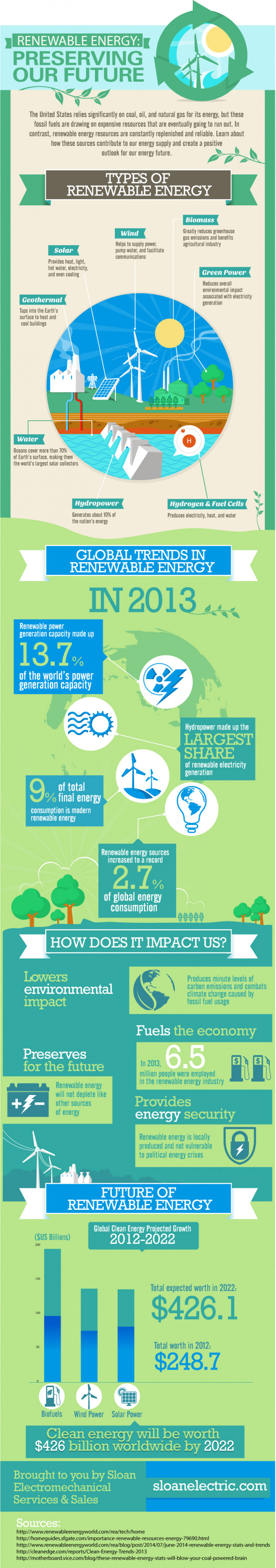 Renewable Energy: Preserving Our Future