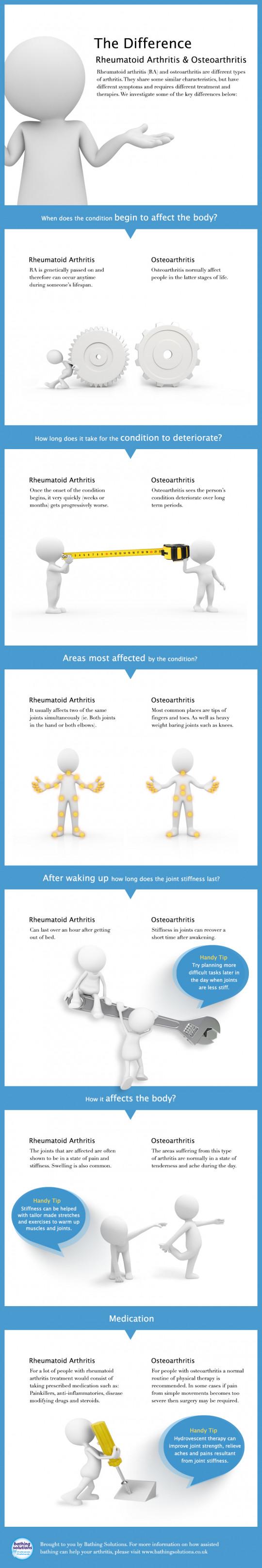 Difference between Rheumatoid-Arthritis and Osteoarthritis