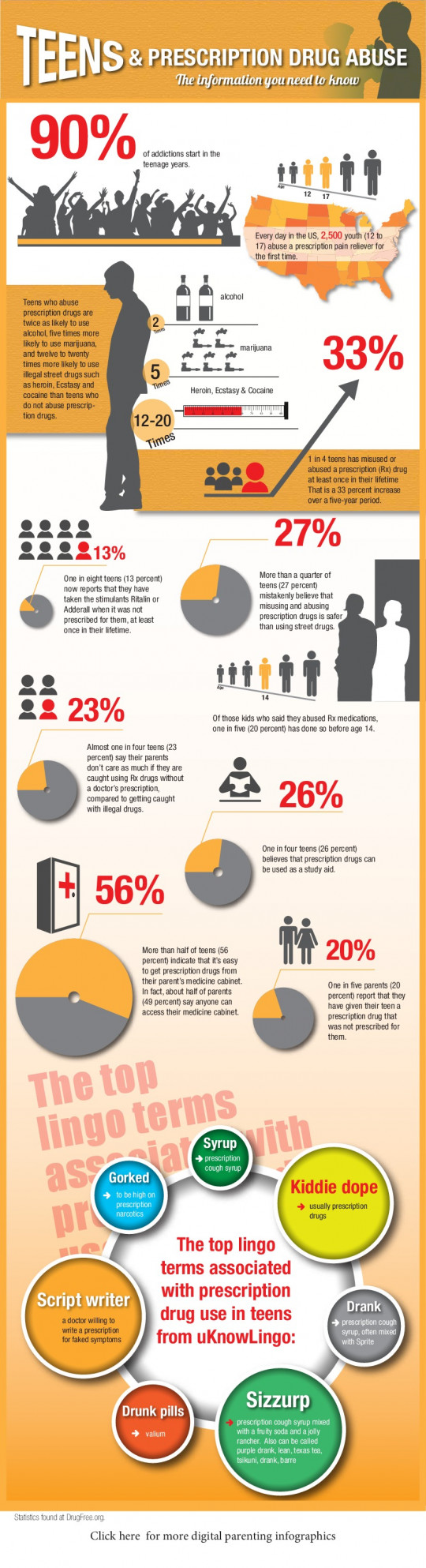 Teens & Prescription Drug Abuse Infographic