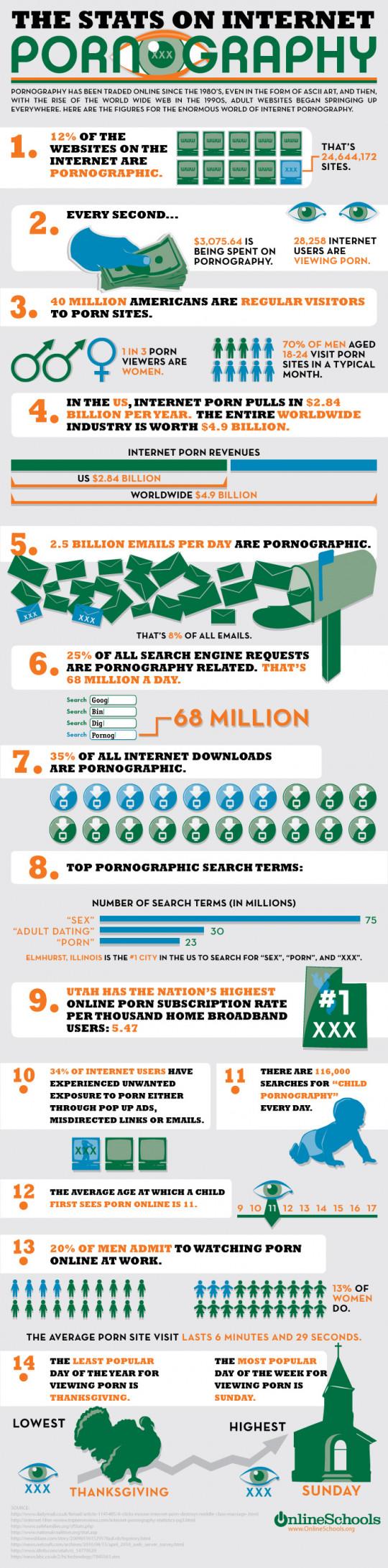 Internet Porn Statistics Infographic
