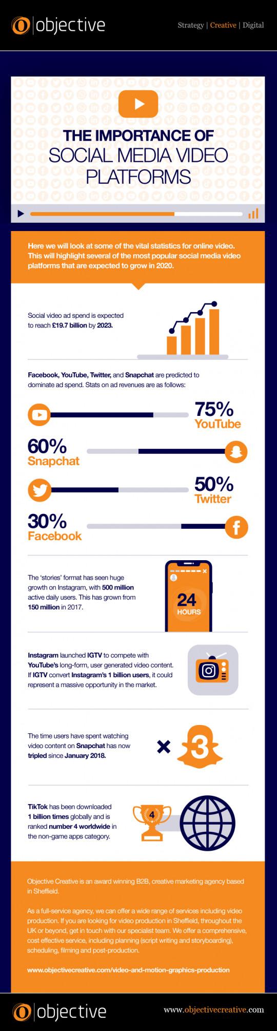 The Importance of Social Media Video Platforms