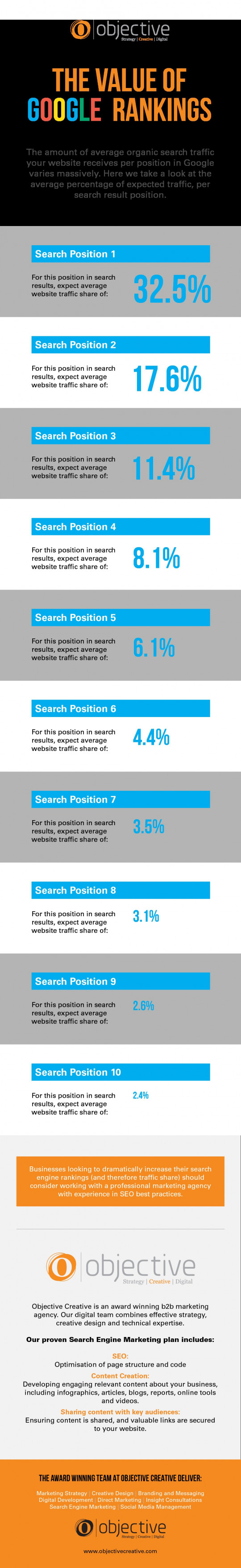 The Value of Google Rankings