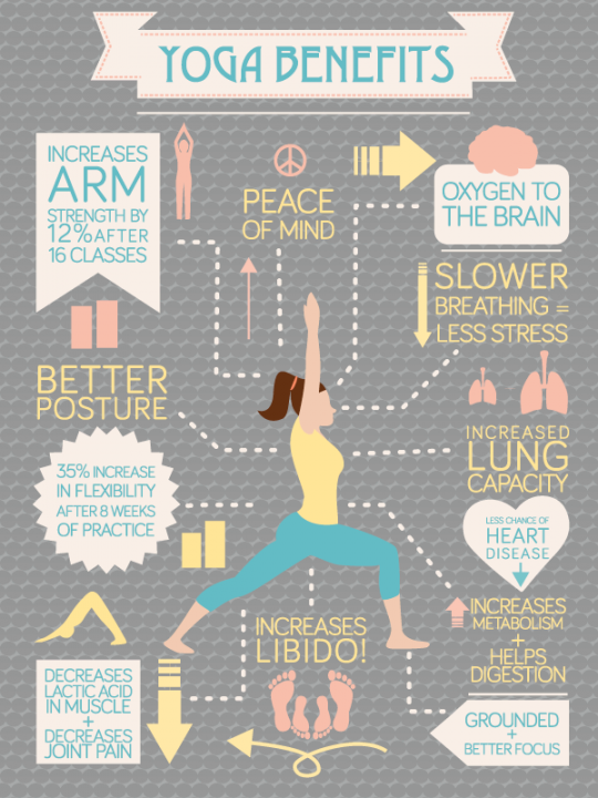 The benefits of yoga - Infographic