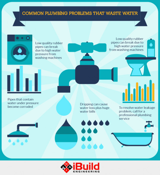 Common Plumbing Problems That Waste Water