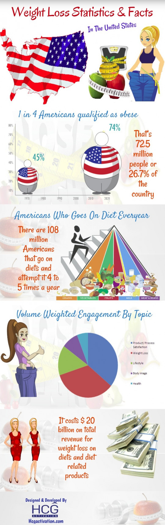 Weight Loss Statistics & Facts In United States