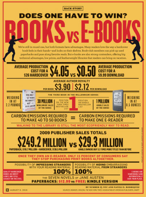 Books vs E-Books