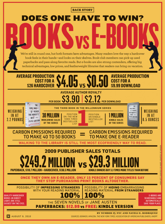 scrabbled_rambles_Visually_Books vs E-Books