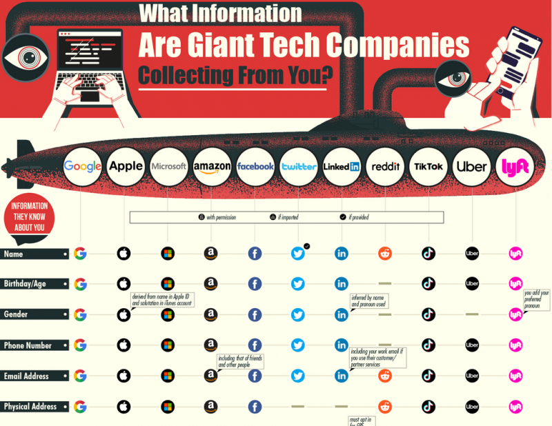 What Information Are Giant Tech Companies Collecting From You?
