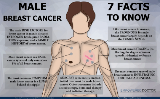 Male Breast Cancer - 7 Facts to Know
