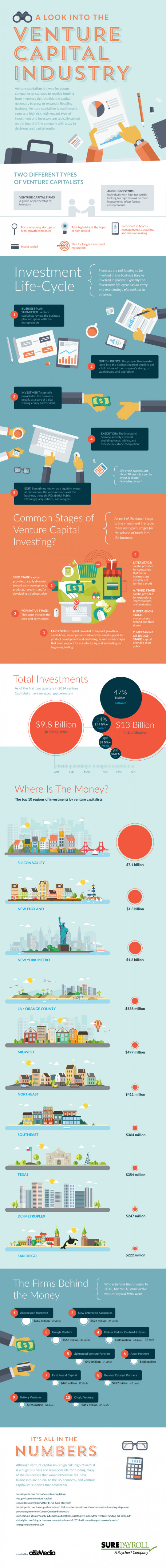 A Look Into The Venture Capital Industry