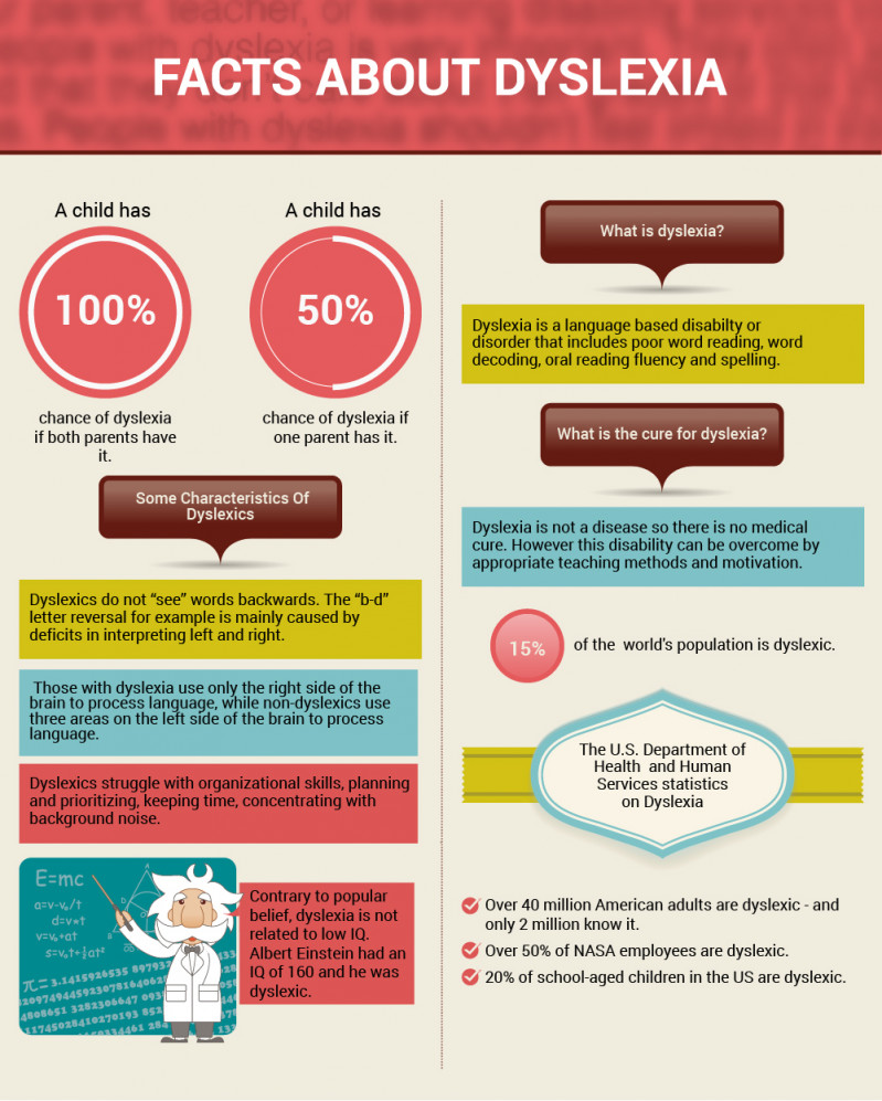 Some facts about Dyslexia
