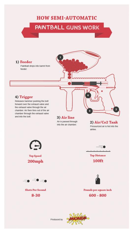 How Semi-Automatic Paintball Guns Work