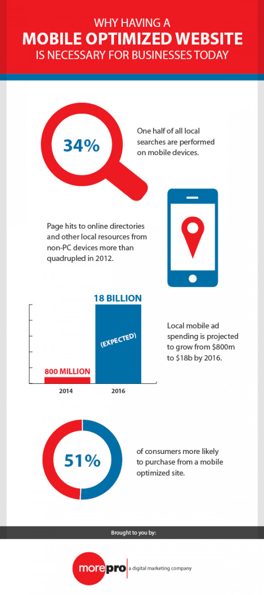 Why Having a Mobile Optimized Website is Necessary for Businesses Today
