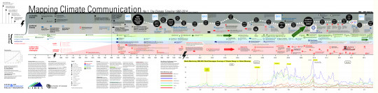 Mapping Climate Communication: The Climate Timeline